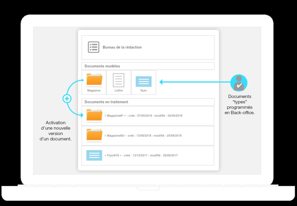Bureau du plug-in Wordpress DirectGraphic-XML permettant l'accès et la création de document récurrents dans Adobe InDesign